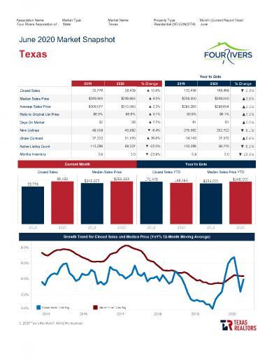 Texas Market Snapshot June 2020